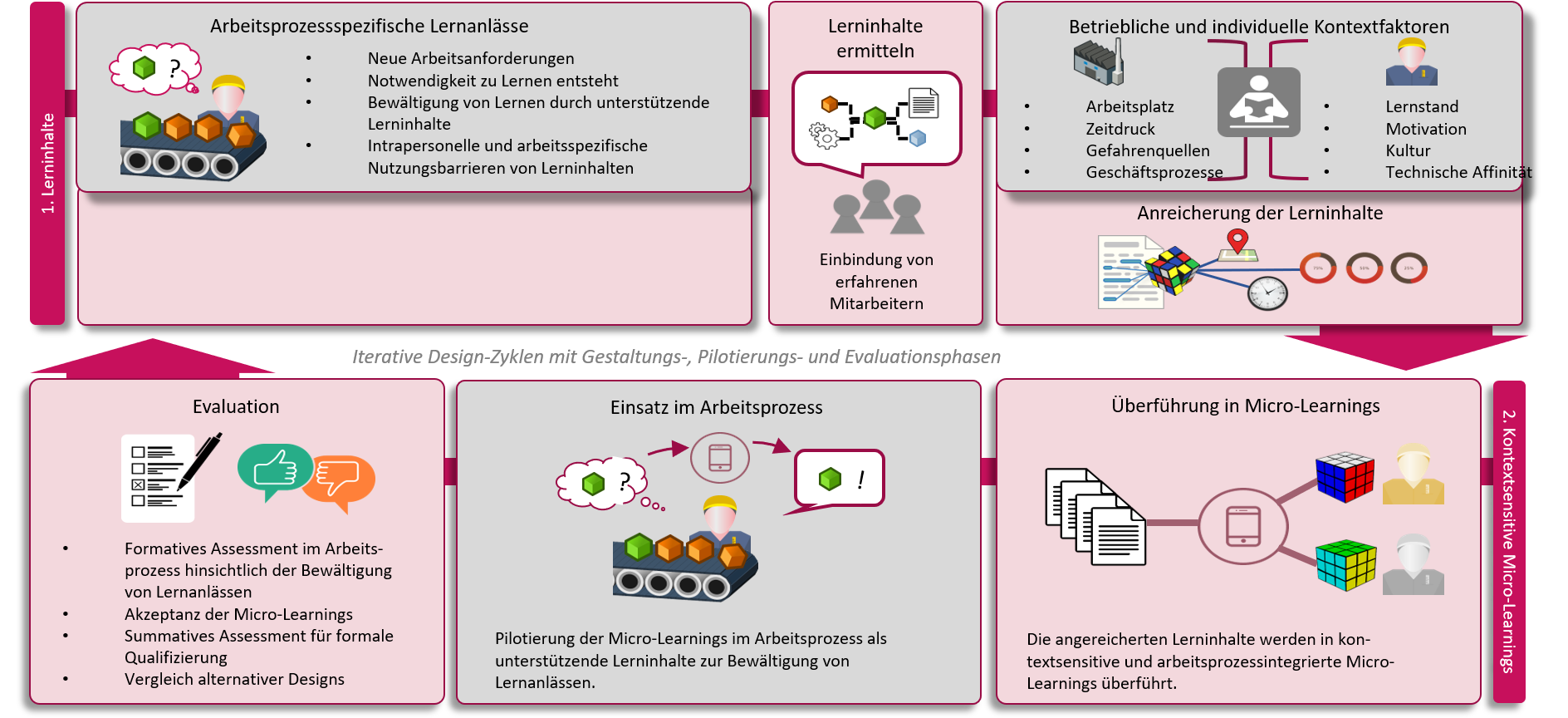 Prozessmodell: KoLeArn Qualifizierungs- und Dienstleistungskonzept